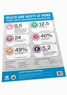 Work-related Stress Statistics Poster - Front